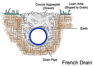french-drain-1